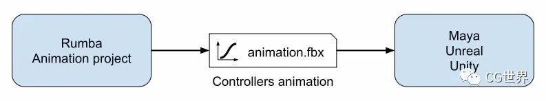 不用控制器,只拖拽模型面就可以做动画!很好玩的动画工具