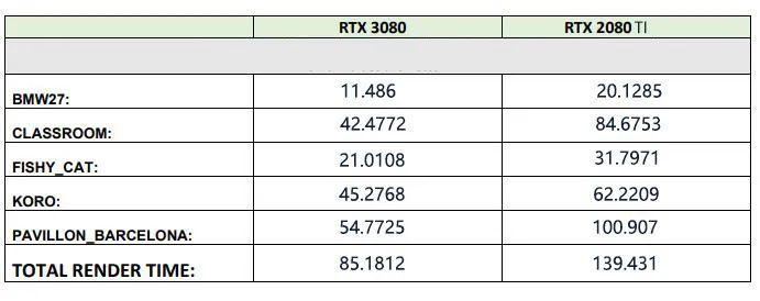 来了来了!拿到RTX 3080后,CG行业首个评测