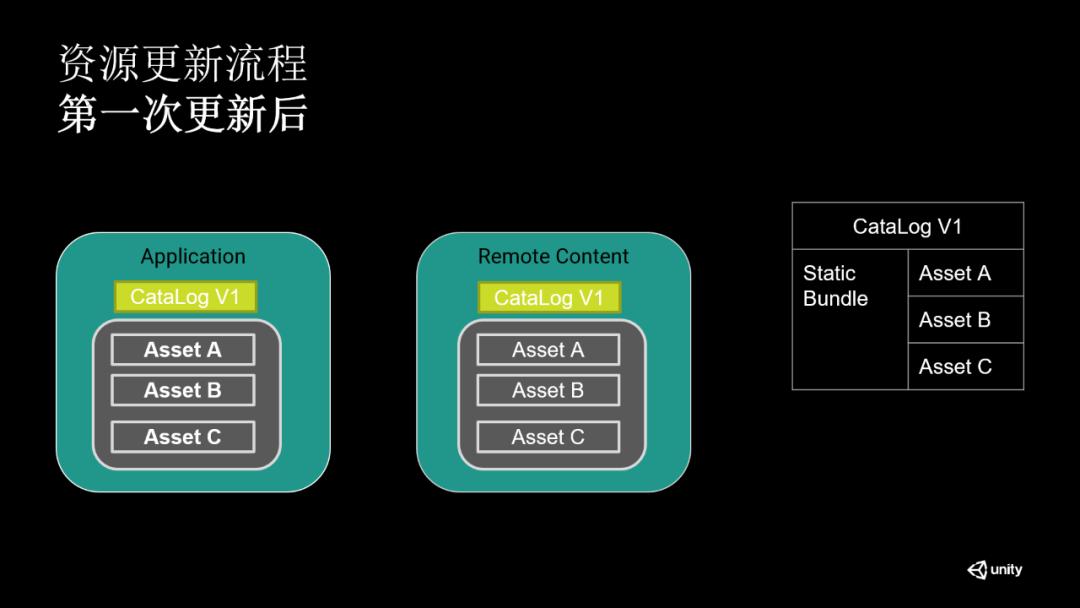 如何利用Addressable和CCD服务快速构建游戏资源更新系统,一篇讲明白