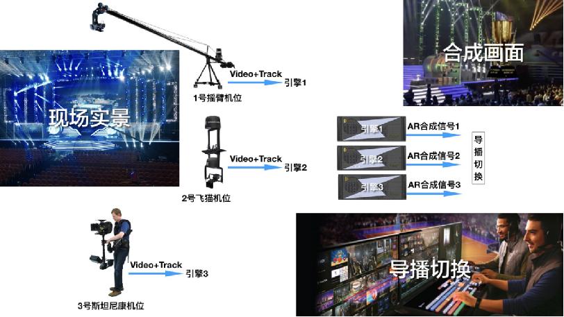 基于UE4全实时?影视级实时真人虚拟CG交互,真正的即时出片技术来了!