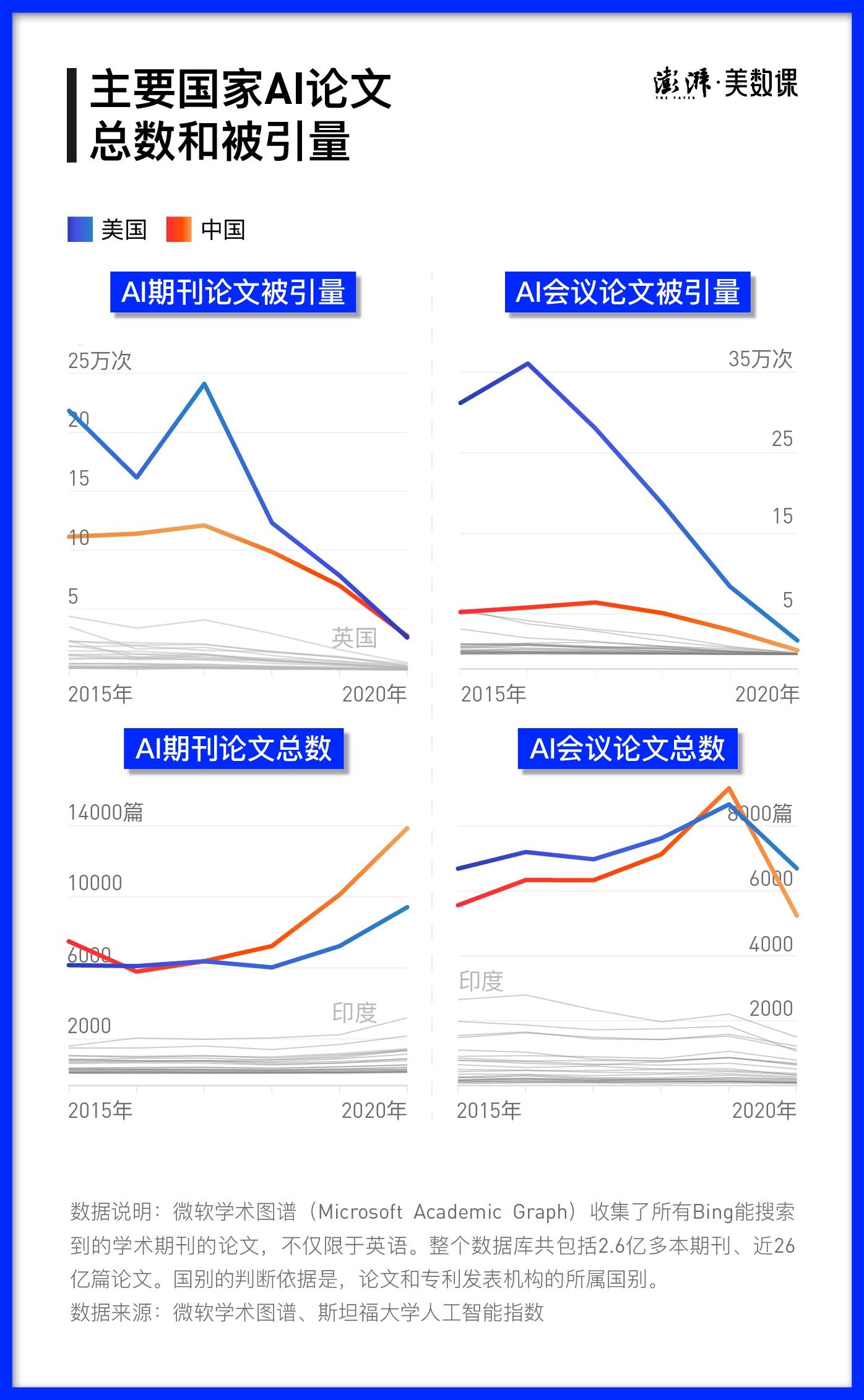 数说|中国 AI 期刊论文被引量世界第一,都在研究什么?